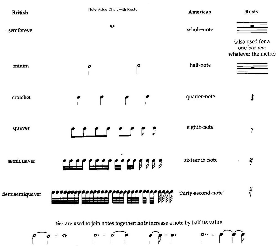 Reading music for beginners piano pdf
